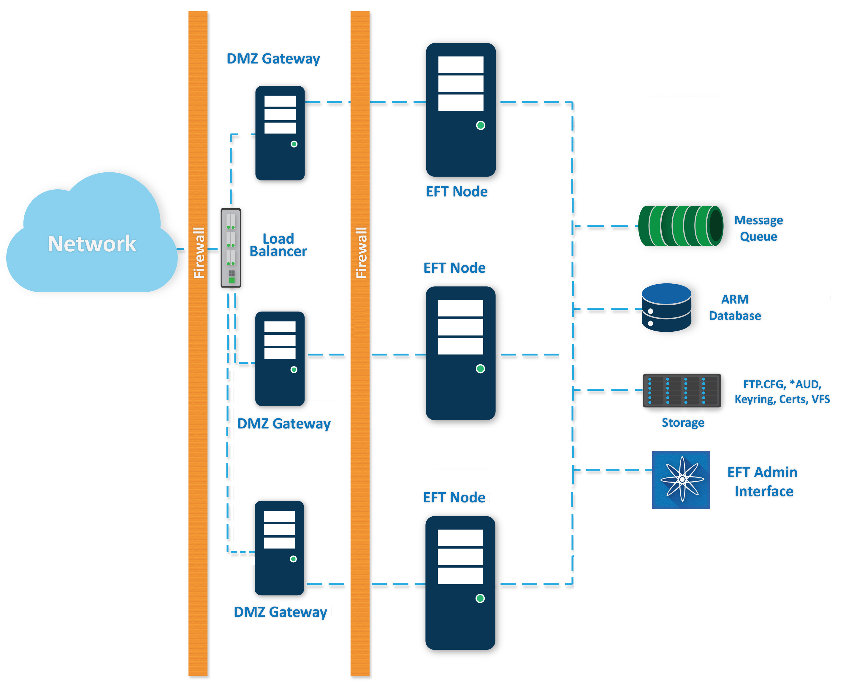 EFT High Availability Active-Active deployment