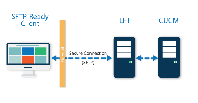 diagram-eft-ciscoUCM.png