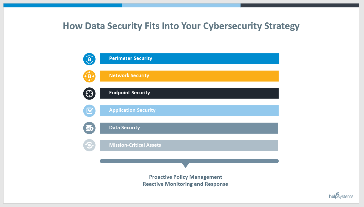 Data Security Layers