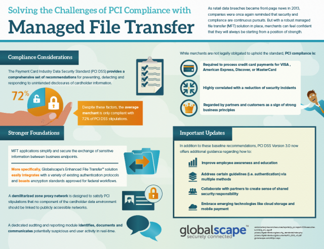 Managed File Transfer Aides PCI Compliance